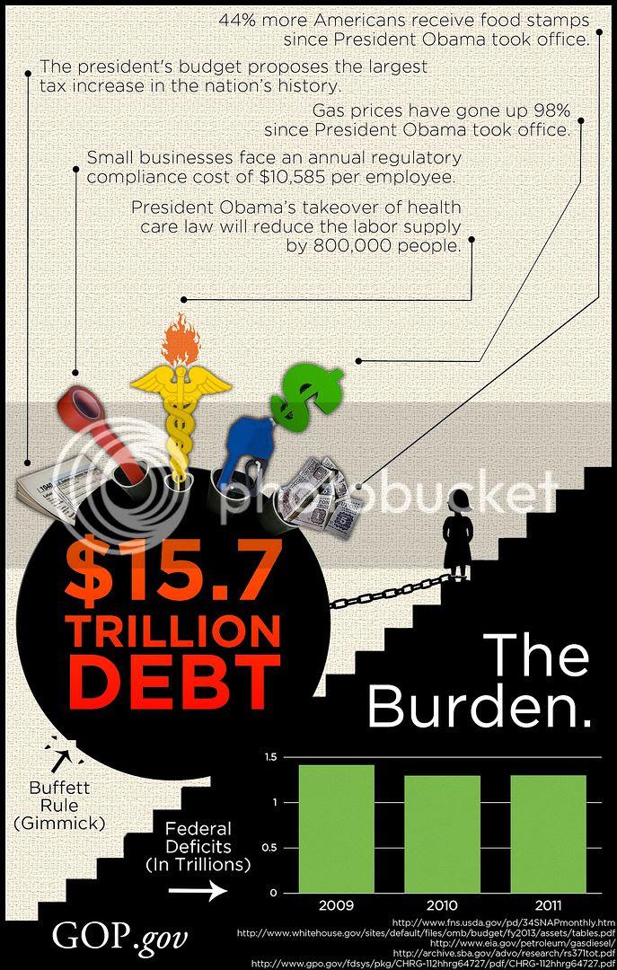 Obama's Burden on Americans