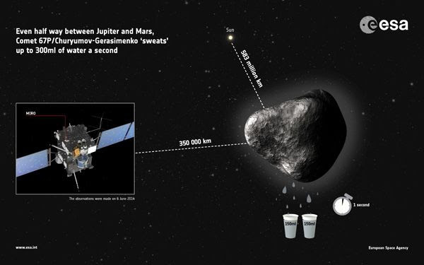 An infographic showing how ESA's Rosetta spacecraft detected water vapor being outgassed from comet 67P/Churyumov-Gerasimenko, which Rosetta will begin orbiting early next month (on August 6).