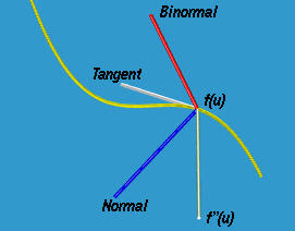 Normal Vector and Curvature