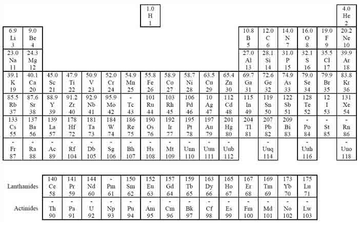 new the periodic table group 2