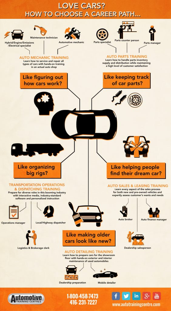 Infographic: How to Choose an Auto Career?
