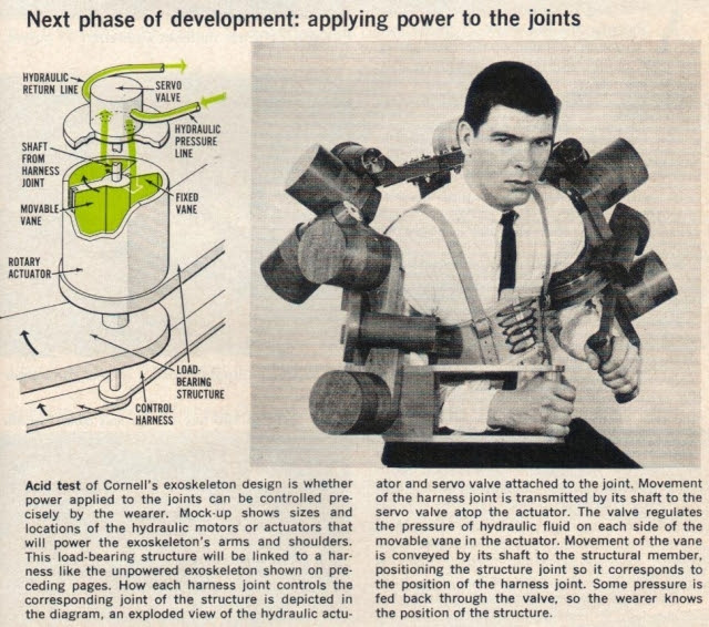 Exoskeleton actuators PS Nov65 x640 1961 2   Cornell Aeronautical Labs Man Amplifier   Neil Mizen (American)