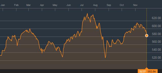 TTCK liên tục biến động mạnh trong năm 2015