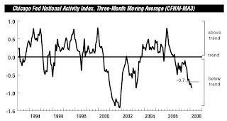 Chicago Fed Activity Index
