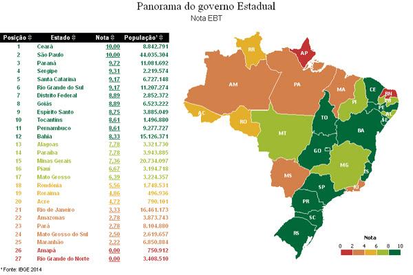 RN teve índice 0,00 de transparência pública, segundo índice da CGU