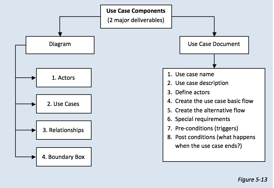 How To Create A Use Case Diagram Moelgendy Blog