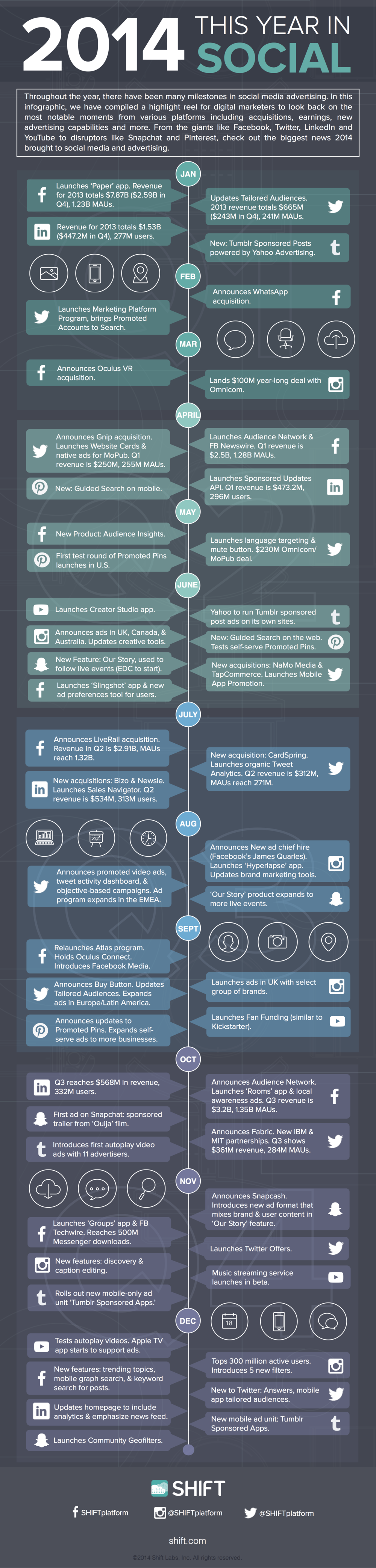 Facebook, YouTube, Twitter, Instagram, Linkedin: 2014 #SocialMedia Recap #Infographic
