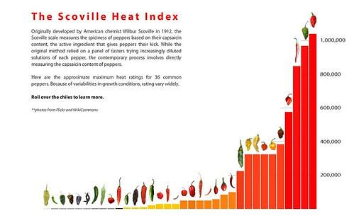 Scoville Heat Index (Flash graphic)