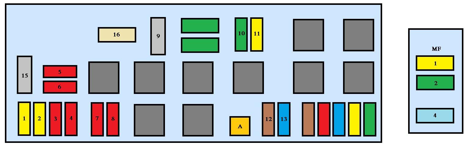 Peugeot Partner Tepee Fuse Box Diagram