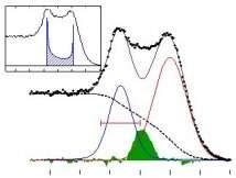 Spinons e Holons - Separação spin-carga
