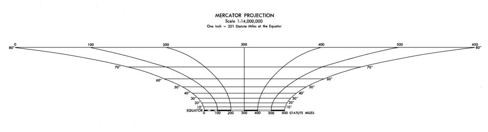 Escala gráfica de un mapa del mundo, que muestra, gráficamente, el cambio de escala con la latitud. Cada unidad en el mapa en el ecuador Representa a tierra a la misma distancia, como 5,9 unidades en la latitud 80 °.
