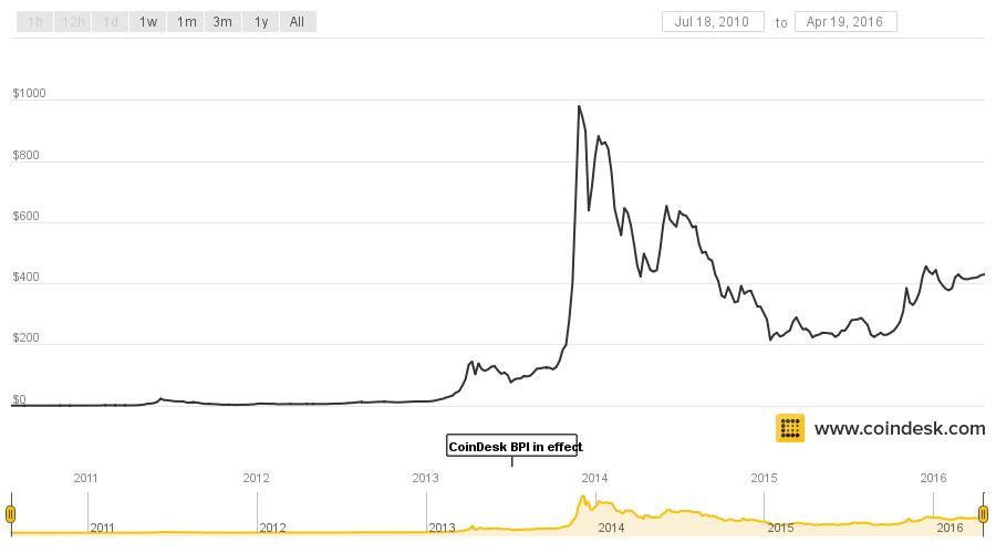 bitcoins quotazione
