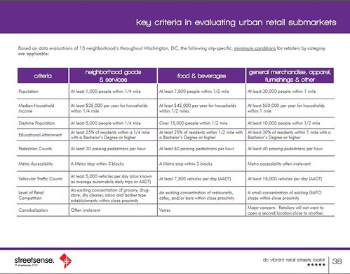 Page from the DC Vibrant Retail Toolkit