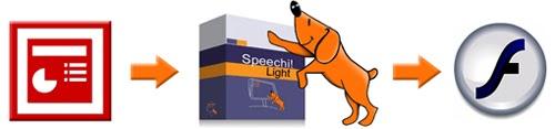 Speechi Light : vos Powerpoint en Flash