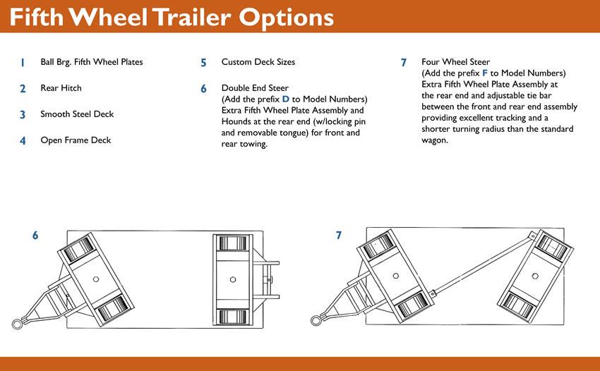 Tractor Trailer Fifth Wheel Diagram