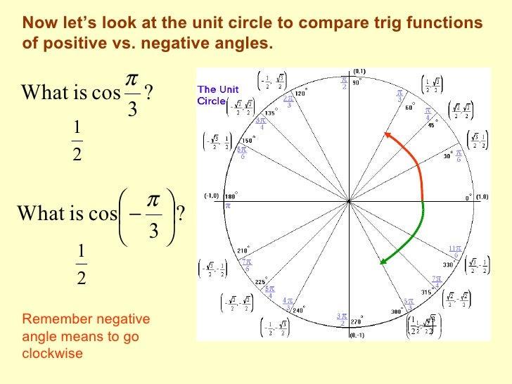 Unit Circle Negative Radians – unit circle