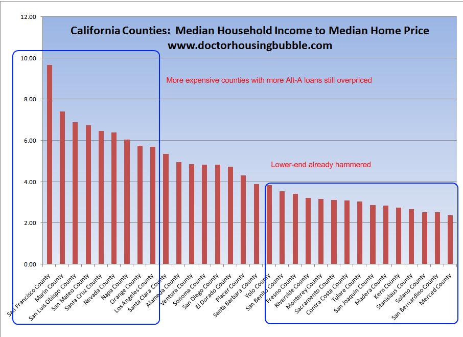 county-vs-income