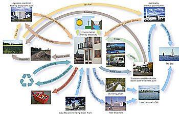 Hammarbymodellen-eng.jpg