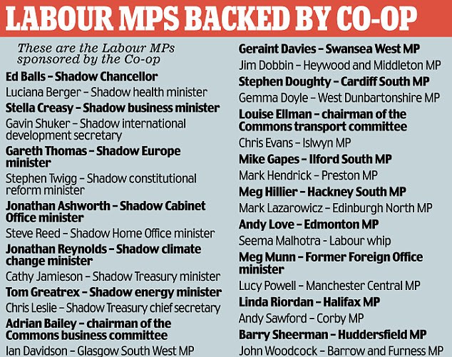 Labour MPs backed by coop.jpg