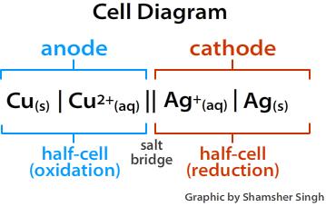 Galvanic Cell Diagram
