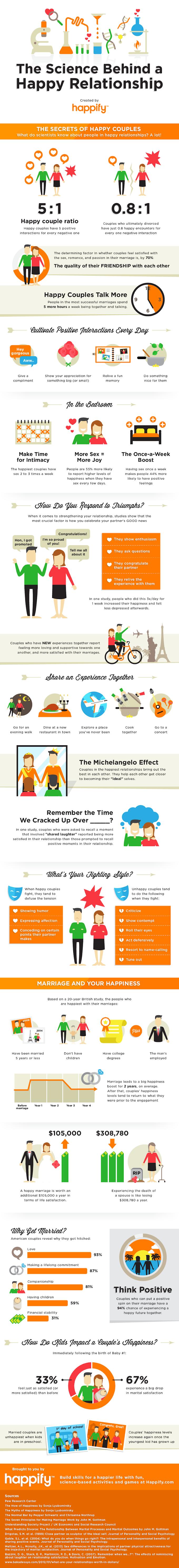 Infografik: 21 Fakta Memupuk Hubungan yang Bahagia