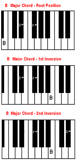 B Chord On Piano B Major