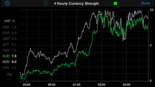 Forex factory currency strength indicator for mt4 is pivot point for cryptocurrency
