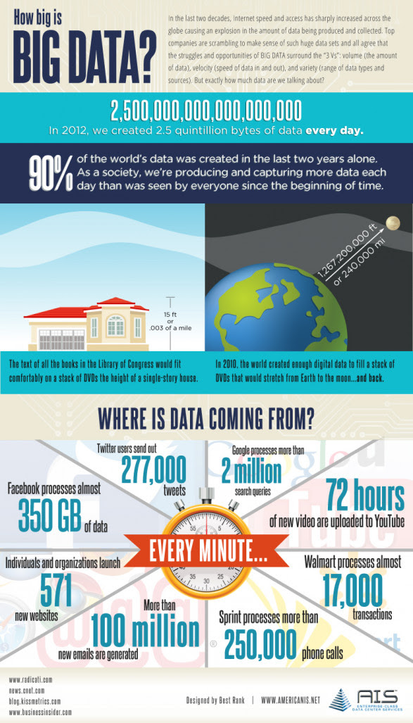 How BIG is Big Data?