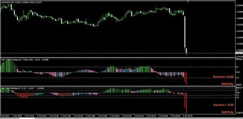 Best indicators forex factory