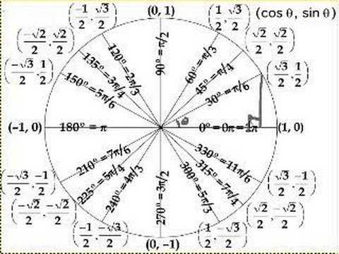 The Unit Circle Definition of Trigonometric Function (with videos ...