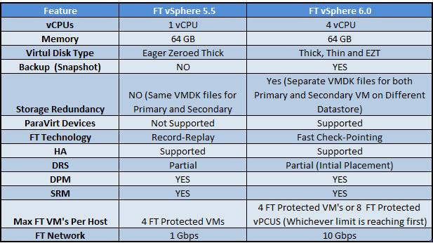 Difefrence between FT 5.5 amd 6.0