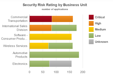 """Picture 5: The """"Security Risk Rating by Business Unit"""" interactive summary chart visualizes statistics about risk rating of applications within a business unit. Clicking on each section of the chart filters the list of applications by the criteria specified on that section."""