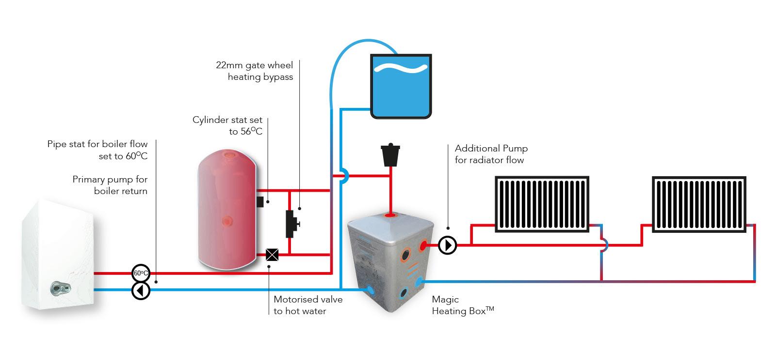 Central Heating Management Systems - ScottishEnergySaving ...