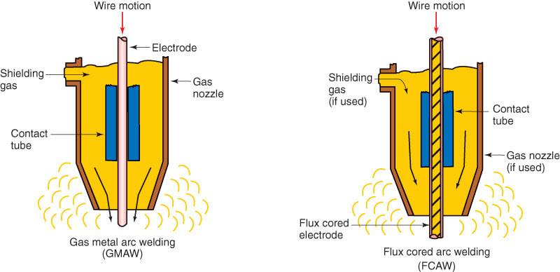 9 1 Gas Metal Arc And Flux Cored Arc Welding Principles Halverson Cts
