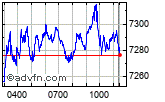 Enable images to view FTSE 100 chart