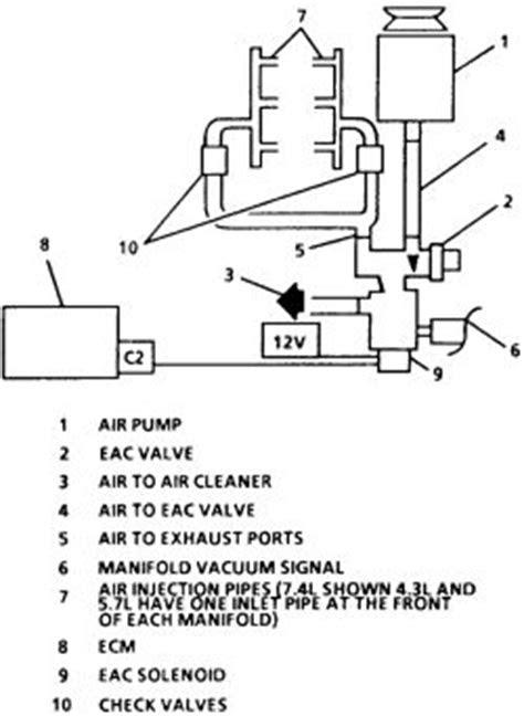 | Repair Guides | Gasoline Engine Emission Controls | Air
