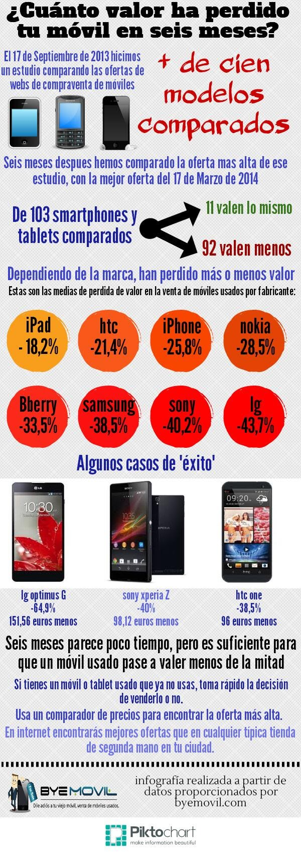 ¿Cuánto valor ha perdido tu móvil en seis meses? (Infografía)