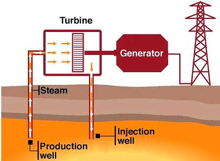 geothermal power plant schematic