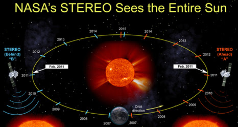 On February 6, the two STEREO spacecrafts will be 180 degrees apart and for the next 8 years the STEREO spacecrafts and SDO will be able to observe the entire 360 degrees of the Sun.