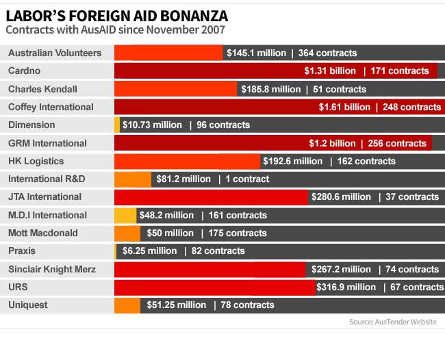 Foreign-Aid-Contracts