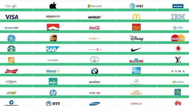 Facebook (5º lugar) e Amazon (7º lugar) aparecem pela 1ª vez no top 10 (Foto: Reprodução/WPP)