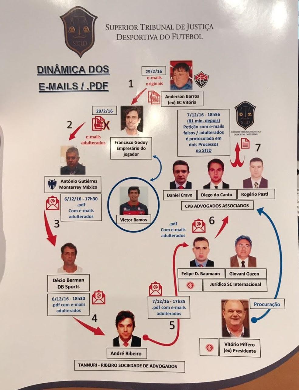 Orgronograma da troca de emails caso Victor Ramos (Foto: Reprodução SporTV)