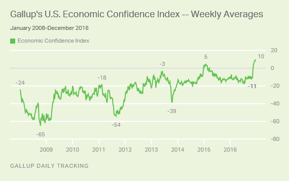 U.S. Economic Confidence Chart