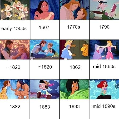Disney Animated Movie Timeline: Chronological Order Based ...