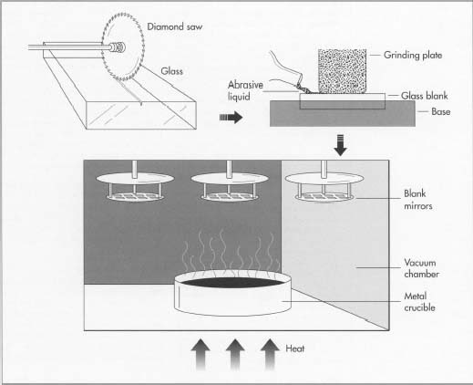 The initial step in mirror manufacture involves cutting and shaping the glass blanks. Cutting is usually done with a saw with diamond dust embedded in the tips. Next, the blanks are put in optical grinding machines, which use abrasive liquid plus a grinding plate to produce a very even, smooth finish on the blanks. The reflective material is then applied in an evaporator, which heats the metal coating until it evaporates onto the surface of the blanks.