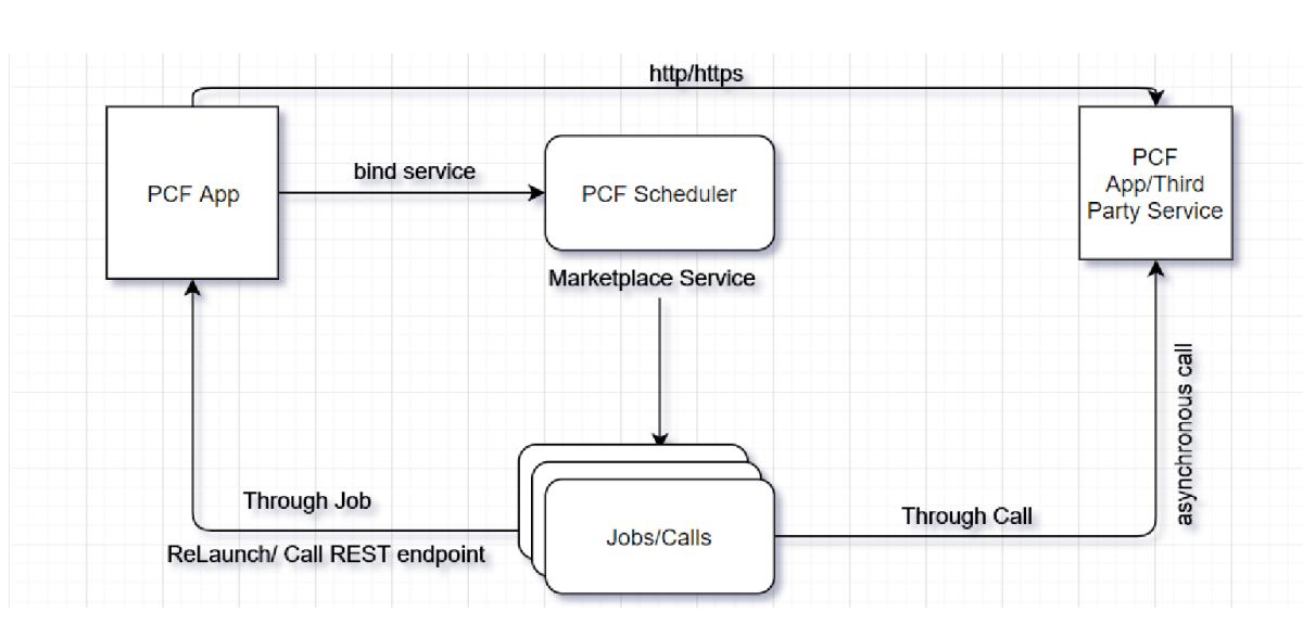 Build Microservices - Cloud Native Development: Scheduling