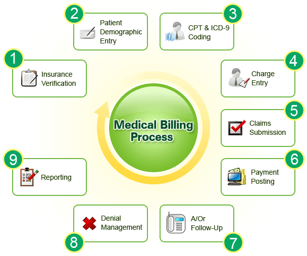 How About the Benefits of Using Medical Billing Software ...