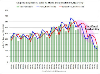 Single Family Starts, Sales, Completions Quarterly by Intent