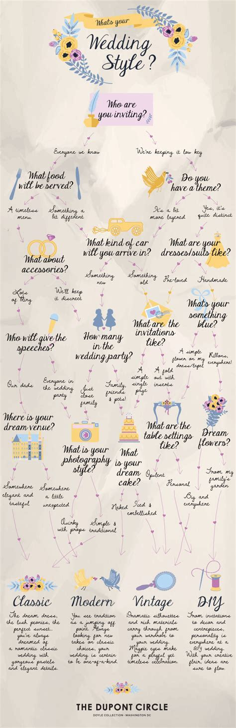 What's Your Wedding Style?   Find Your Perfect Wedding   Quiz