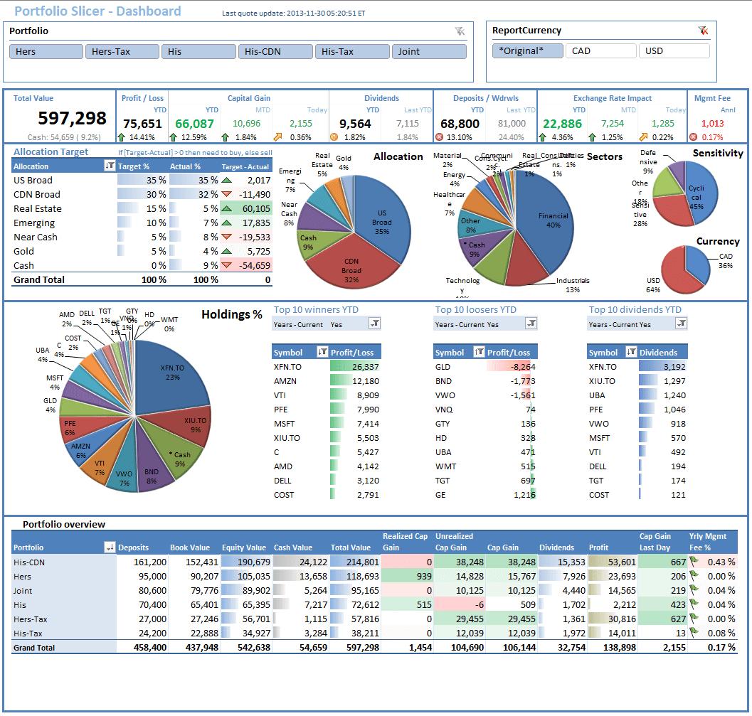 Free Excel Kpi Dashboard Templates Binder Template